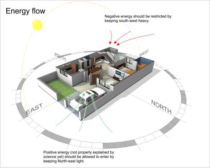 Concept of energy in Vastu
